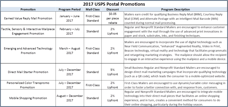 USPS 2017 Promotions